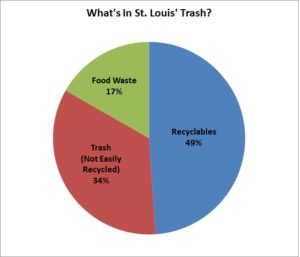 Whats in STL Trash pie chart