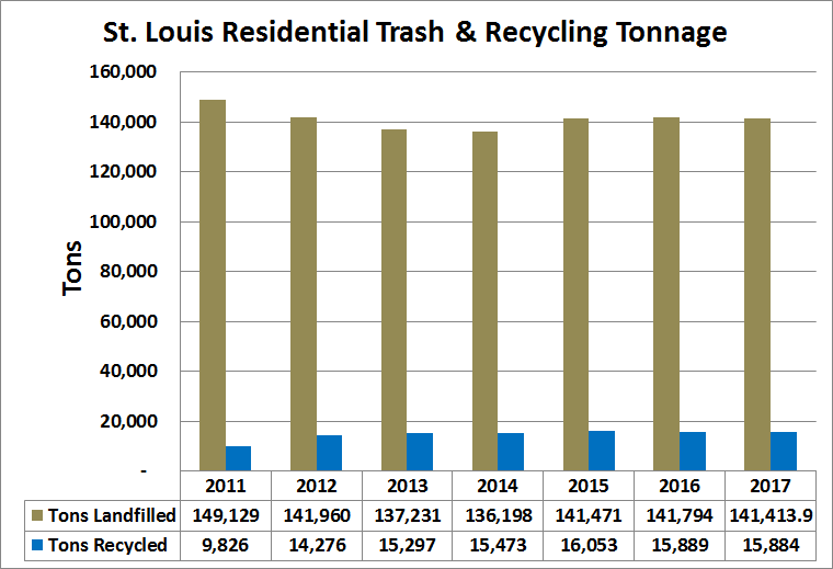 Data and Reports | Saint Louis City Recycles St Louis Recycling on