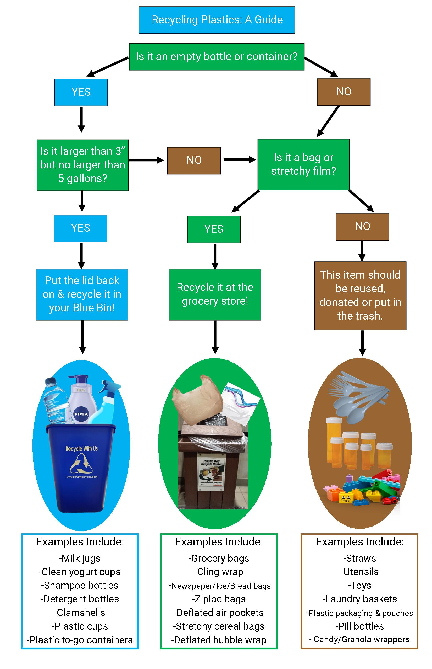 Plastic Recycling 201 Whats Up With Saint Process Flow Diagram Yogurt Click Here For More Info On Film